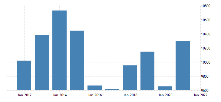 united states gross domestic product by industry private industries wholesale trade for oklahoma fed data