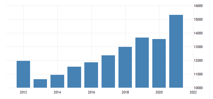 united states gross domestic product by industry private industries wholesale trade for oregon fed data