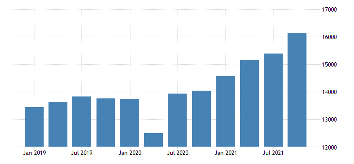 united states gross domestic product by industry private industries wholesale trade for oregon mil of dollar fed data
