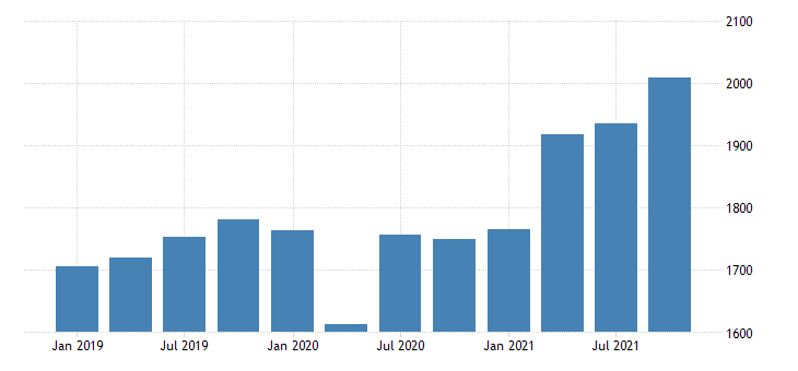 united states gross domestic product by industry private industries wholesale trade for vermont mil of dollar fed data