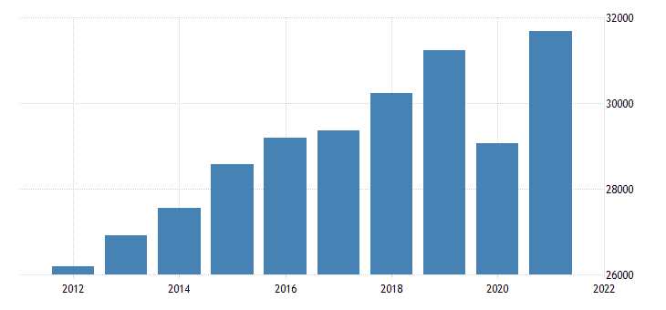 united states gross domestic product by industry private services providing industries for alaska fed data