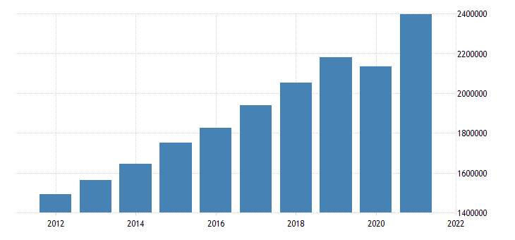 united states gross domestic product by industry private services providing industries for california fed data