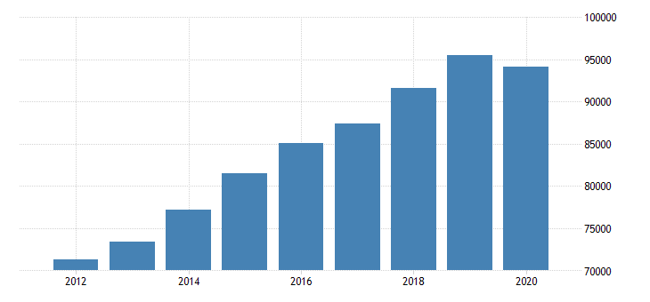 united states gross domestic product by industry private services providing industries for district of columbia fed data