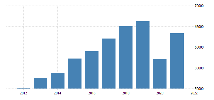 united states gross domestic product by industry private services providing industries for hawaii fed data