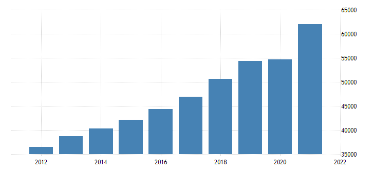 united states gross domestic product by industry private services providing industries for idaho fed data