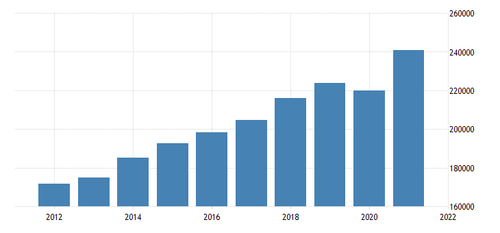 united states gross domestic product by industry private services providing industries for indiana fed data