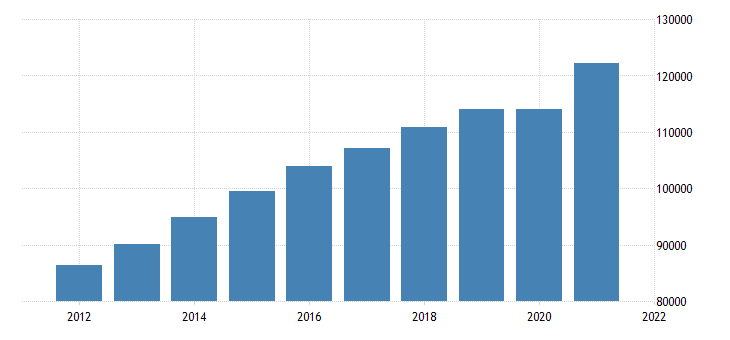 united states gross domestic product by industry private services providing industries for kansas fed data