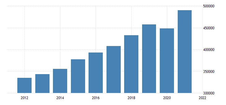 united states gross domestic product by industry private services providing industries for massachusetts fed data