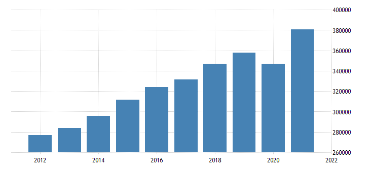 united states gross domestic product by industry private services providing industries for michigan fed data