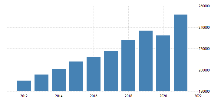 united states gross domestic product by industry private services providing industries for missouri fed data