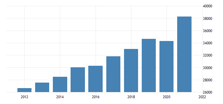 united states gross domestic product by industry private services providing industries for montana fed data