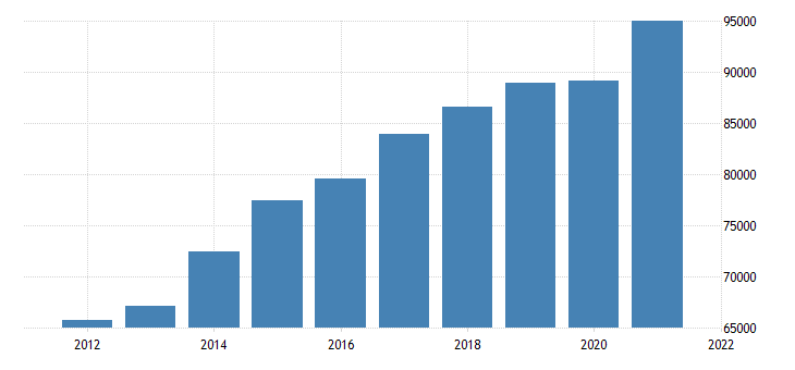 united states gross domestic product by industry private services providing industries for nebraska fed data