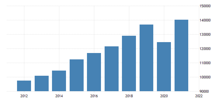 united states gross domestic product by industry private services providing industries for nevada fed data