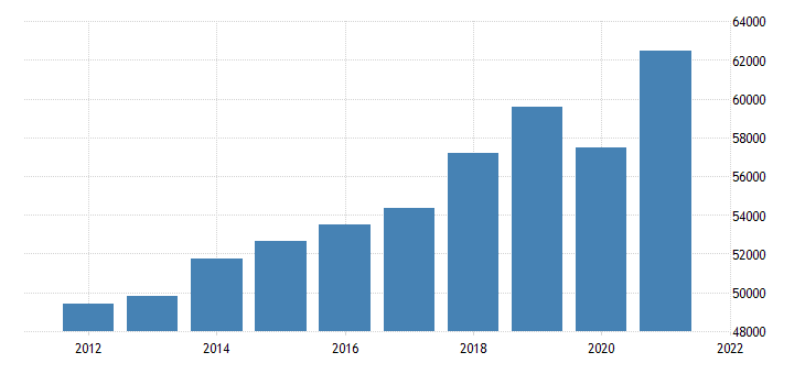 united states gross domestic product by industry private services providing industries for new mexico fed data
