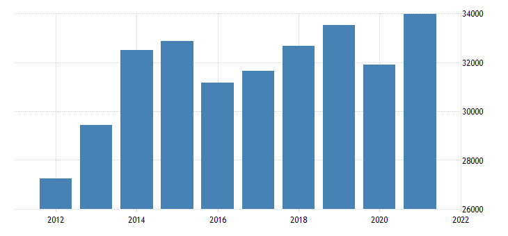 united states gross domestic product by industry private services providing industries for north dakota fed data