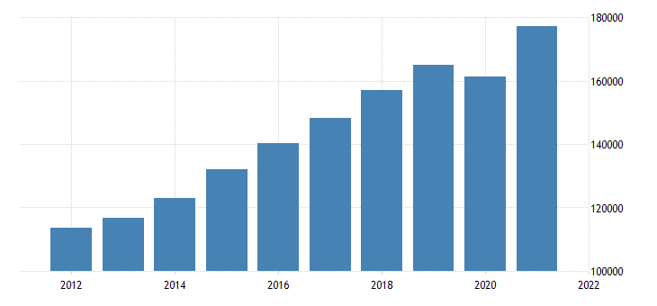 united states gross domestic product by industry private services providing industries for oregon fed data