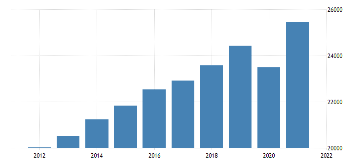 united states gross domestic product by industry private services providing industries for vermont fed data