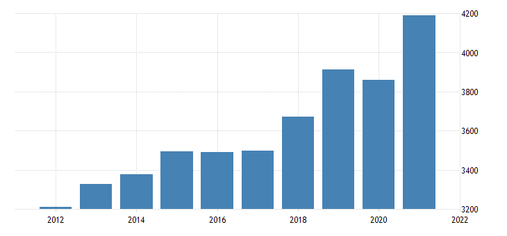 united states gross domestic product by industry trade for alaska fed data