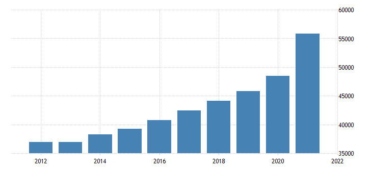 united states gross domestic product by industry trade for arizona fed data