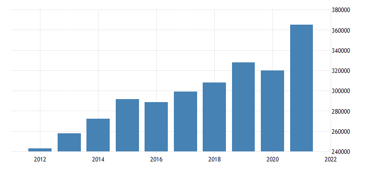 united states gross domestic product by industry trade for california fed data