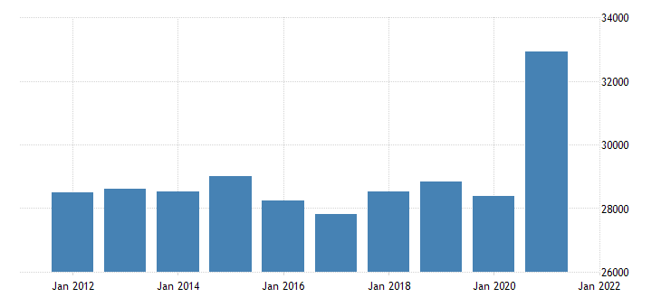 united states gross domestic product by industry trade for connecticut fed data