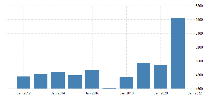 united states gross domestic product by industry trade for delaware fed data