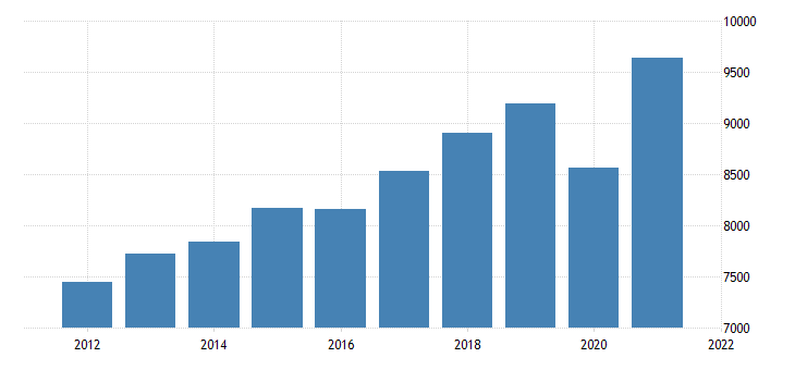united states gross domestic product by industry trade for hawaii fed data