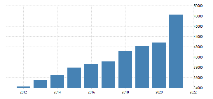 united states gross domestic product by industry trade for indiana fed data