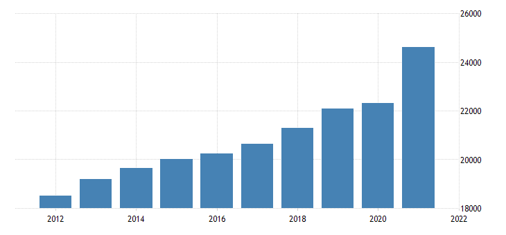 united states gross domestic product by industry trade for kansas fed data