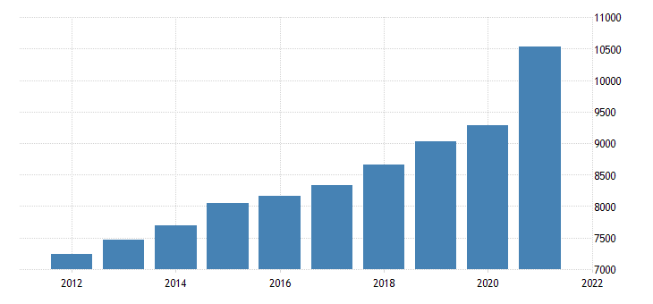 united states gross domestic product by industry trade for maine fed data