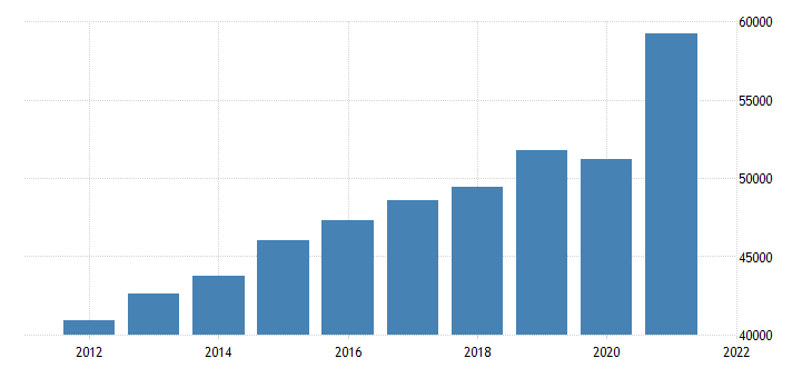 united states gross domestic product by industry trade for massachusetts fed data