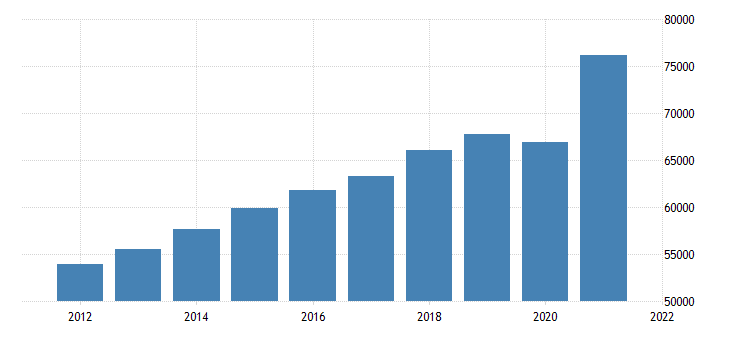 united states gross domestic product by industry trade for michigan fed data