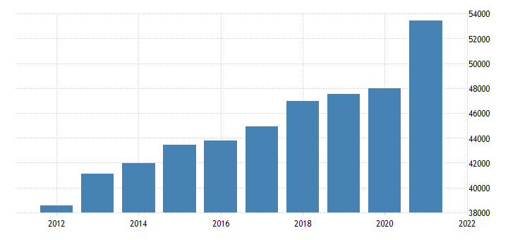 united states gross domestic product by industry trade for minnesota fed data