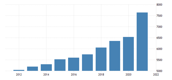 united states gross domestic product by industry trade for montana fed data