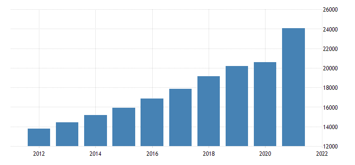 united states gross domestic product by industry trade for nevada fed data