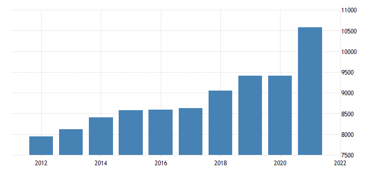 united states gross domestic product by industry trade for new mexico fed data