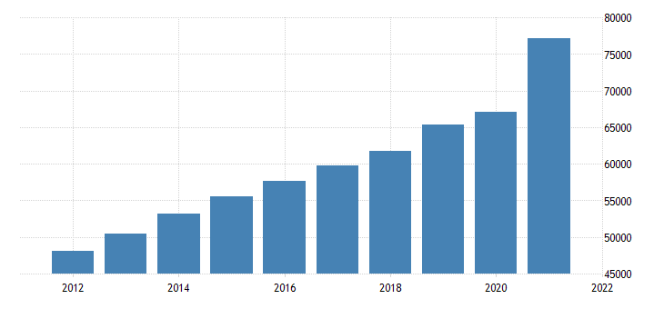 united states gross domestic product by industry trade for north carolina fed data