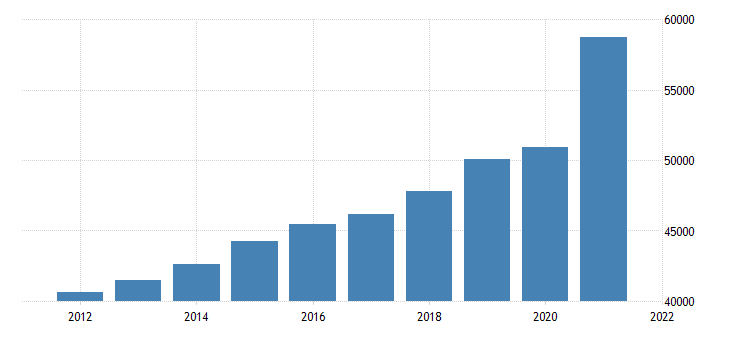 united states gross domestic product by industry trade for tennessee fed data