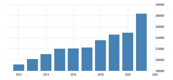 united states gross domestic product by industry trade for texas fed data