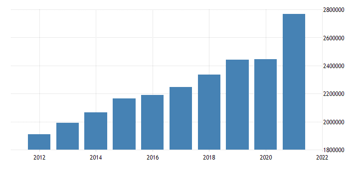 united states gross domestic product by industry trade for united states fed data