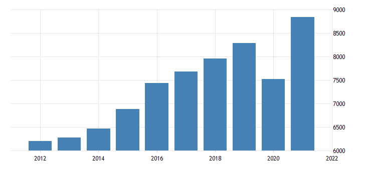 united states gross domestic product by industry transportation and utilities for alaska fed data