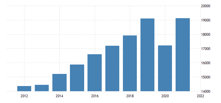 united states gross domestic product by industry transportation and utilities for arizona fed data