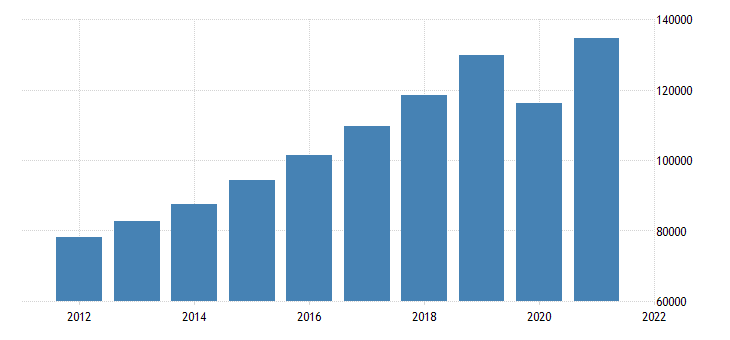 united states gross domestic product by industry transportation and utilities for california fed data