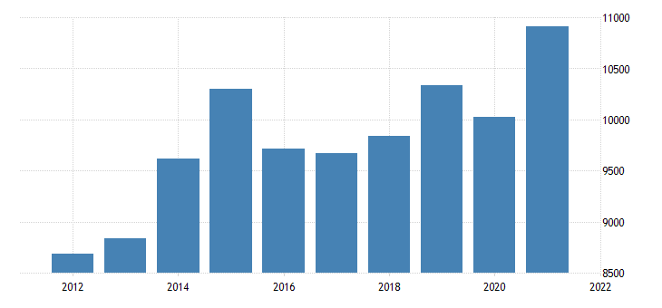 united states gross domestic product by industry transportation and utilities for connecticut fed data