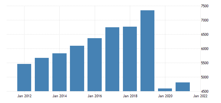 united states gross domestic product by industry transportation and utilities for hawaii fed data