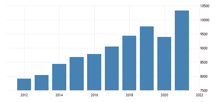 united states gross domestic product by industry transportation and utilities for iowa fed data