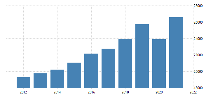 united states gross domestic product by industry transportation and utilities for michigan fed data
