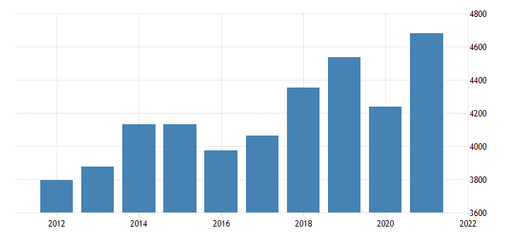 united states gross domestic product by industry transportation and utilities for new mexico fed data