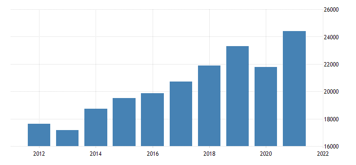 united states gross domestic product by industry transportation and utilities for north carolina fed data