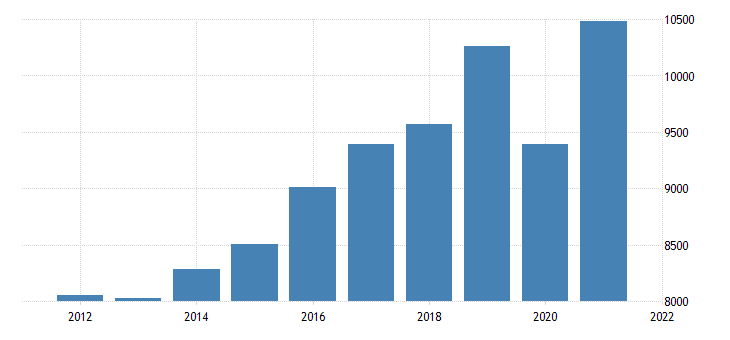 united states gross domestic product by industry transportation and utilities for oregon fed data